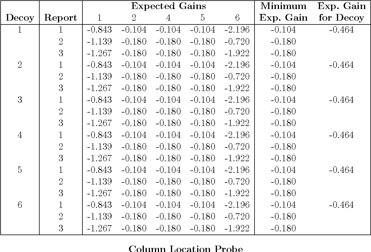 Table 17: Two-sided multiple probes with decoys: column player's summary tables