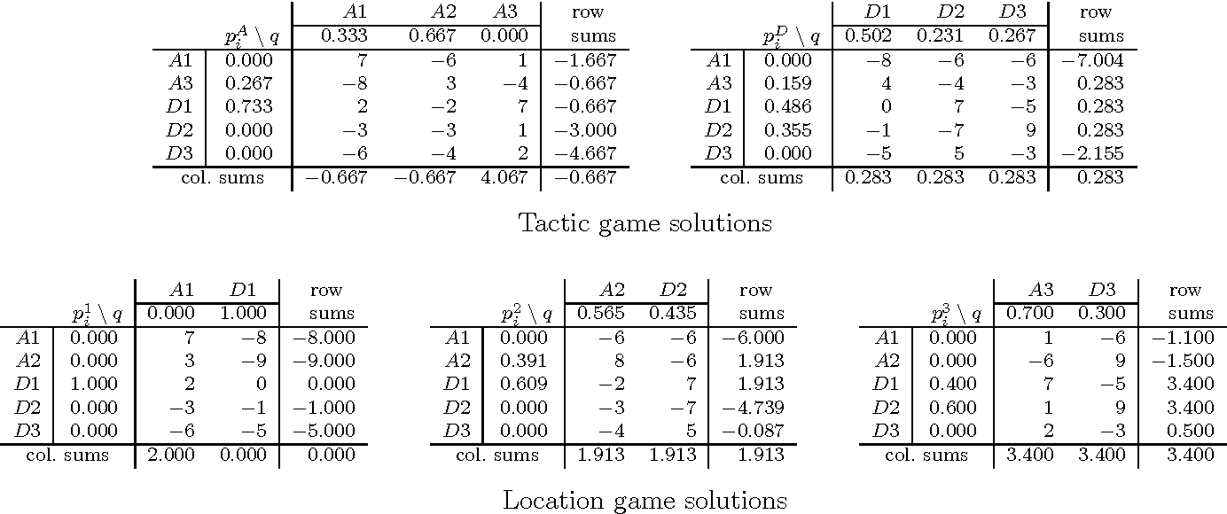 Table 3: Row-probe subgames and solution