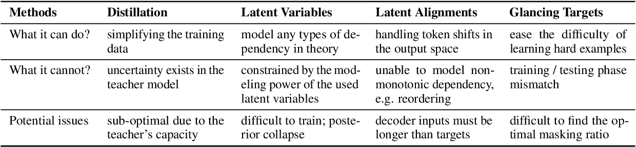 Figure 2 for Fully Non-autoregressive Neural Machine Translation: Tricks of the Trade