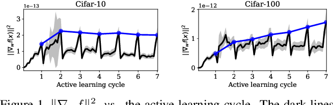 Figure 1 for Semi-Supervised Active Learning with Temporal Output Discrepancy