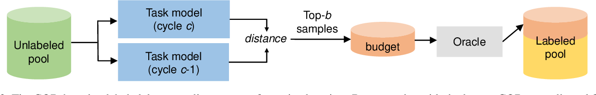 Figure 3 for Semi-Supervised Active Learning with Temporal Output Discrepancy