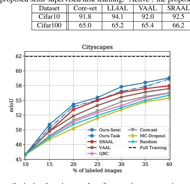 Figure 2 for Semi-Supervised Active Learning with Temporal Output Discrepancy