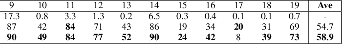 Figure 4 for Semi-Supervised Active Learning with Temporal Output Discrepancy