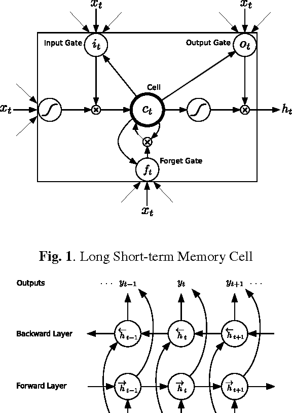 Figure 1 for Speech Recognition with Deep Recurrent Neural Networks