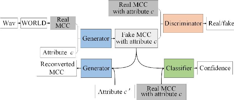 Figure 3 for MASS: Multi-task Anthropomorphic Speech Synthesis Framework