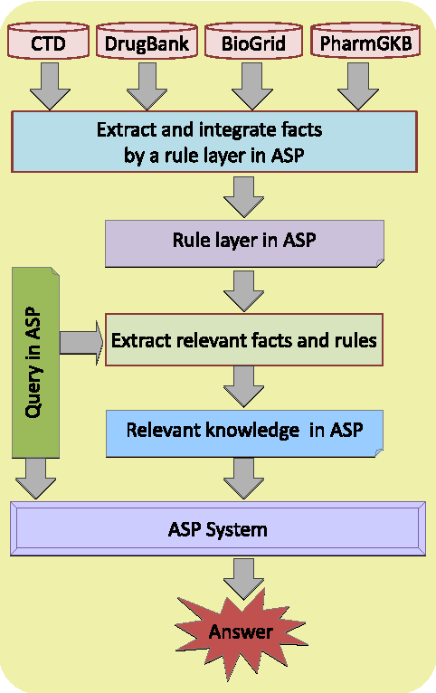 Figure 2 for Querying Biomedical Ontologies in Natural Language using Answer Set