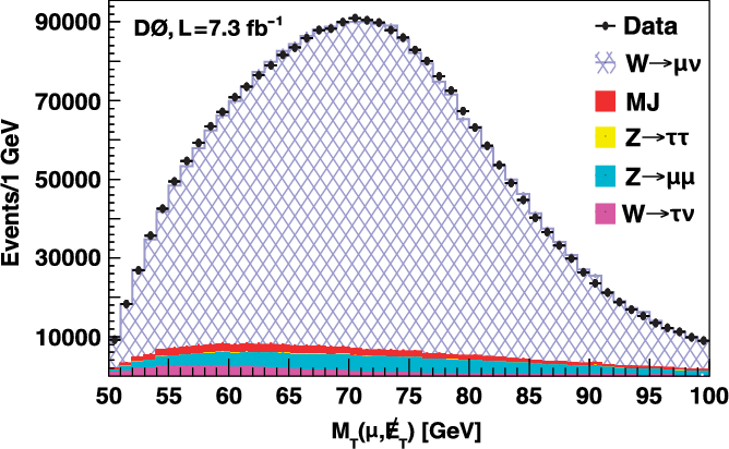 PDF] Measurement of the muon charge asymmetry in p(p)over