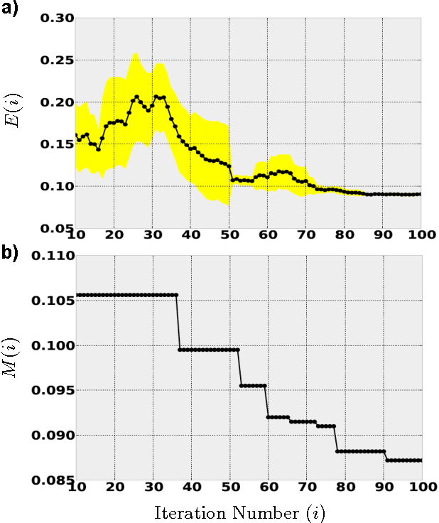 Figure 1 for Hyper-parameter optimization of Deep Convolutional Networks for object recognition