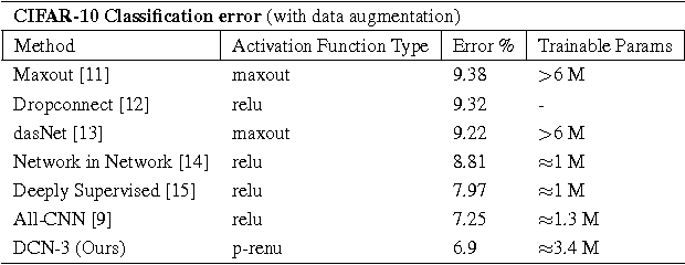 Figure 4 for Hyper-parameter optimization of Deep Convolutional Networks for object recognition