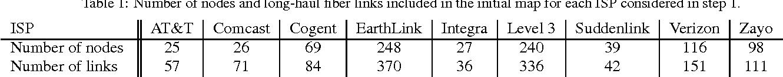 Figure 5 From Intertubes A Study Of The Us Long Haul Fiber Optic - Level-3-us-fiber-map
