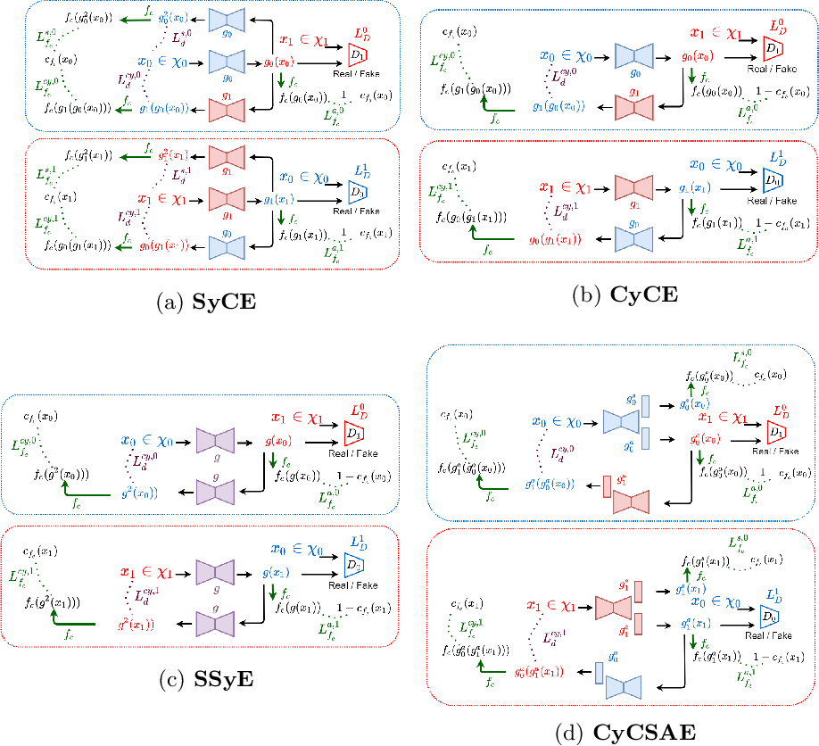 Figure 3 for Leveraging Conditional Generative Models in a General Explanation Framework of Classifier Decisions