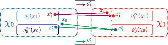 Figure 1 for Leveraging Conditional Generative Models in a General Explanation Framework of Classifier Decisions