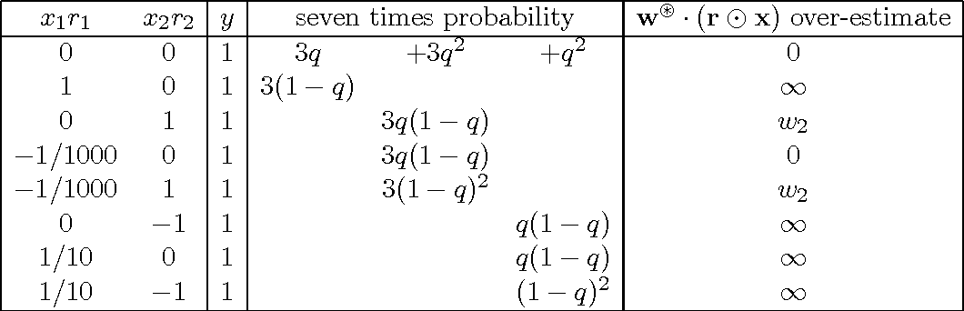 Figure 4 for On the Inductive Bias of Dropout