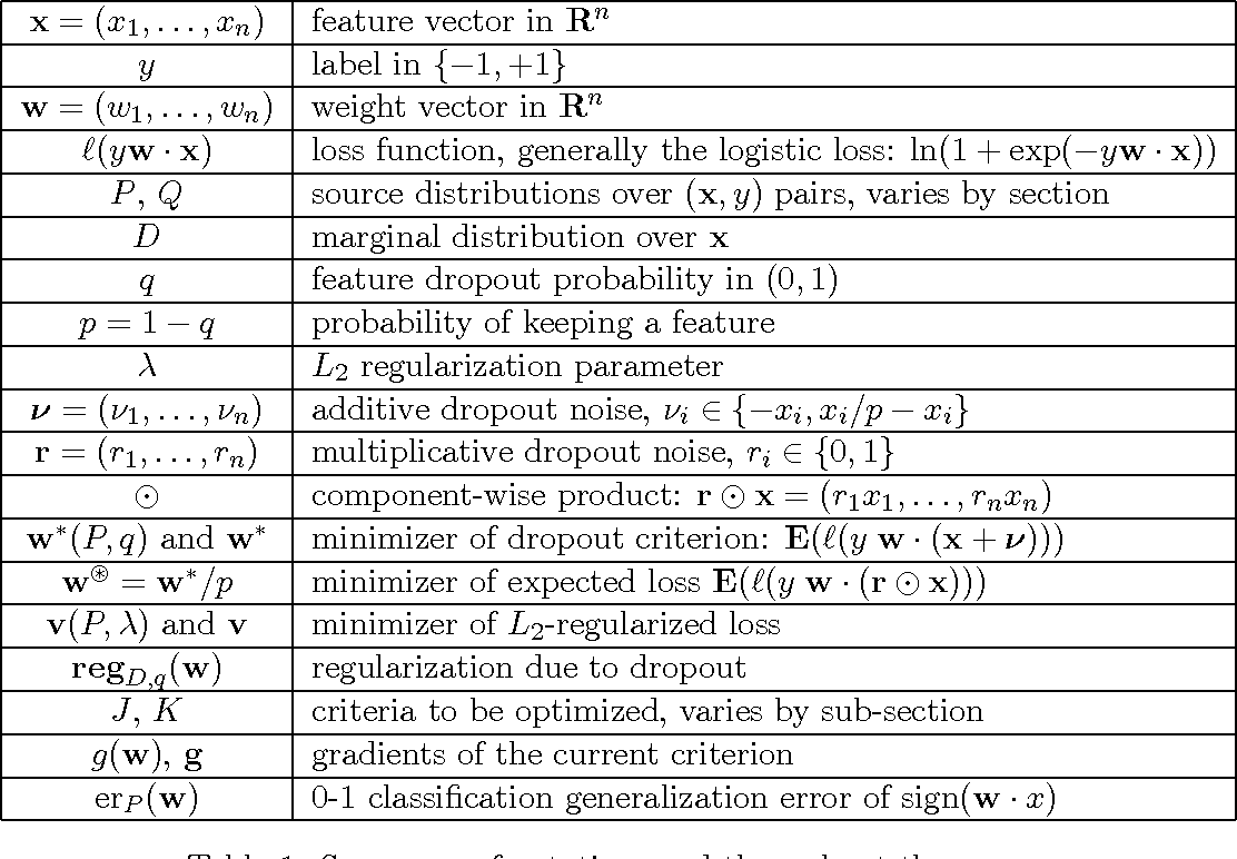 Figure 1 for On the Inductive Bias of Dropout