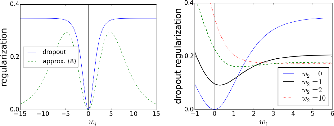 Figure 2 for On the Inductive Bias of Dropout