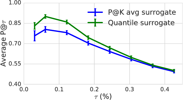 Figure 2 for Constrained Classification and Ranking via Quantiles