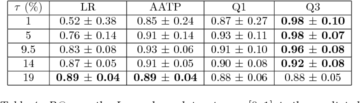 Figure 1 for Constrained Classification and Ranking via Quantiles
