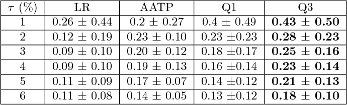 Figure 3 for Constrained Classification and Ranking via Quantiles