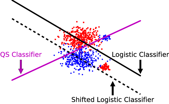 Figure 4 for Constrained Classification and Ranking via Quantiles