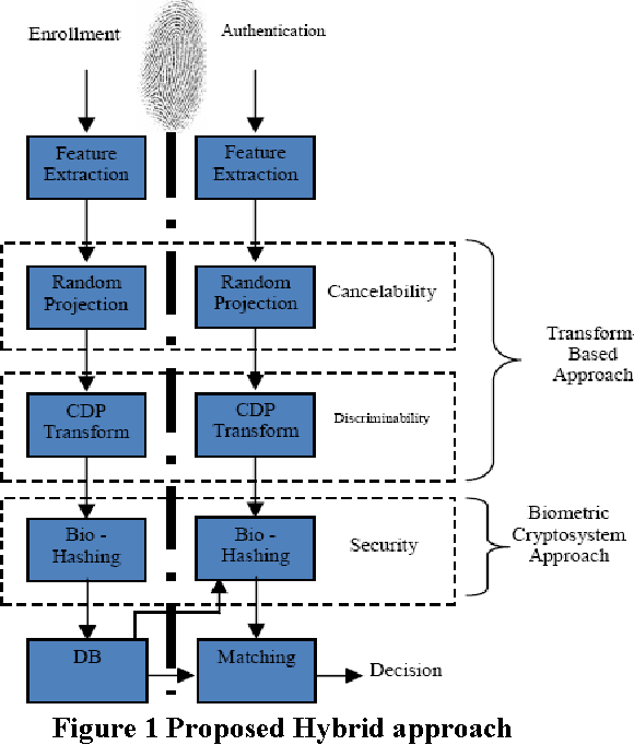 A Hybrid Approach for Biometric Template Security - Semantic Scholar