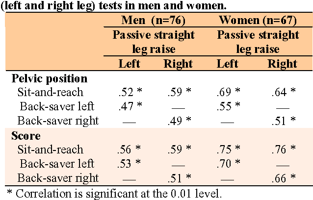 Table 3 from A comparison of the sit-and-reach test and the