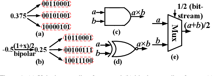 Figure 1 for On the Universal Approximation Property and Equivalence of Stochastic Computing-based Neural Networks and Binary Neural Networks
