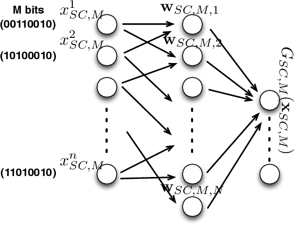 Figure 2 for On the Universal Approximation Property and Equivalence of Stochastic Computing-based Neural Networks and Binary Neural Networks
