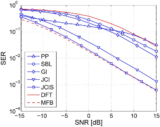 Figure 4 for A Factor Graph Approach to Joint OFDM Channel Estimation and Decoding in Impulsive Noise Environments