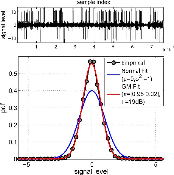 Figure 1 for A Factor Graph Approach to Joint OFDM Channel Estimation and Decoding in Impulsive Noise Environments