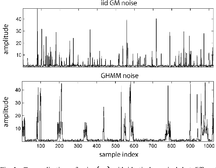 Figure 2 for A Factor Graph Approach to Joint OFDM Channel Estimation and Decoding in Impulsive Noise Environments