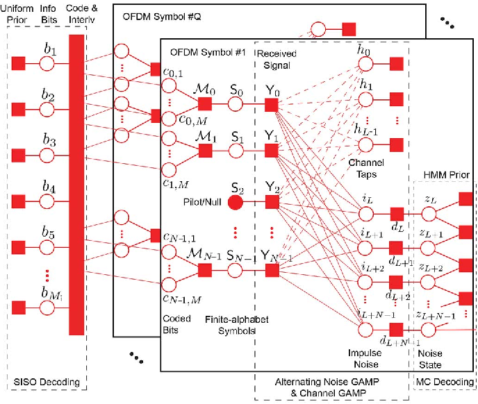 Figure 3 for A Factor Graph Approach to Joint OFDM Channel Estimation and Decoding in Impulsive Noise Environments