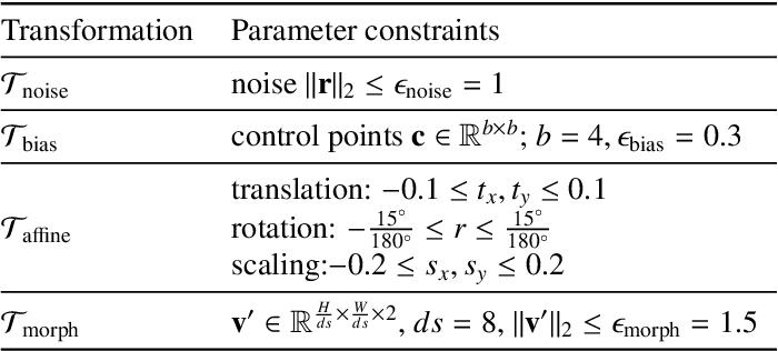 Figure 2 for Enhancing MR Image Segmentation with Realistic Adversarial Data Augmentation
