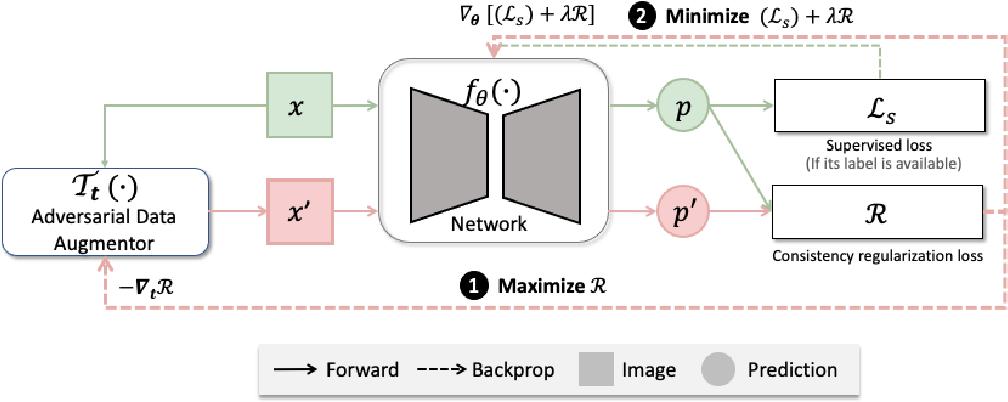 Figure 1 for Enhancing MR Image Segmentation with Realistic Adversarial Data Augmentation
