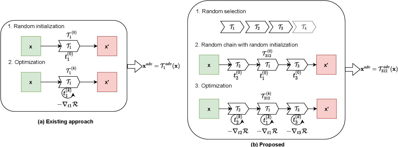 Figure 3 for Enhancing MR Image Segmentation with Realistic Adversarial Data Augmentation