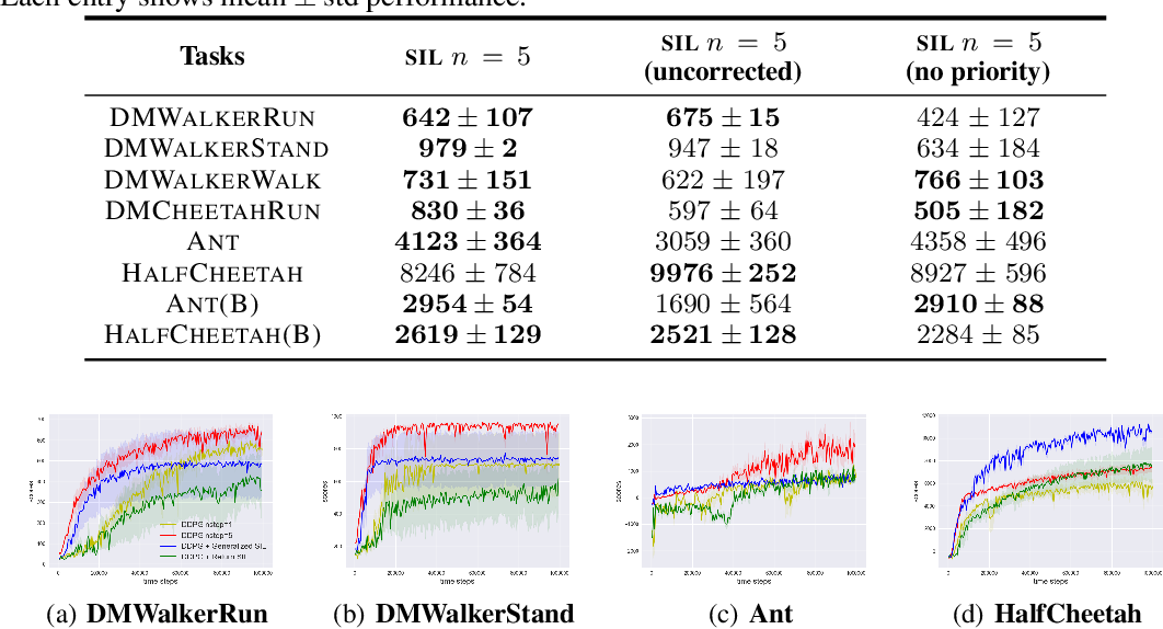 Figure 4 for Self-Imitation Learning via Generalized Lower Bound Q-learning