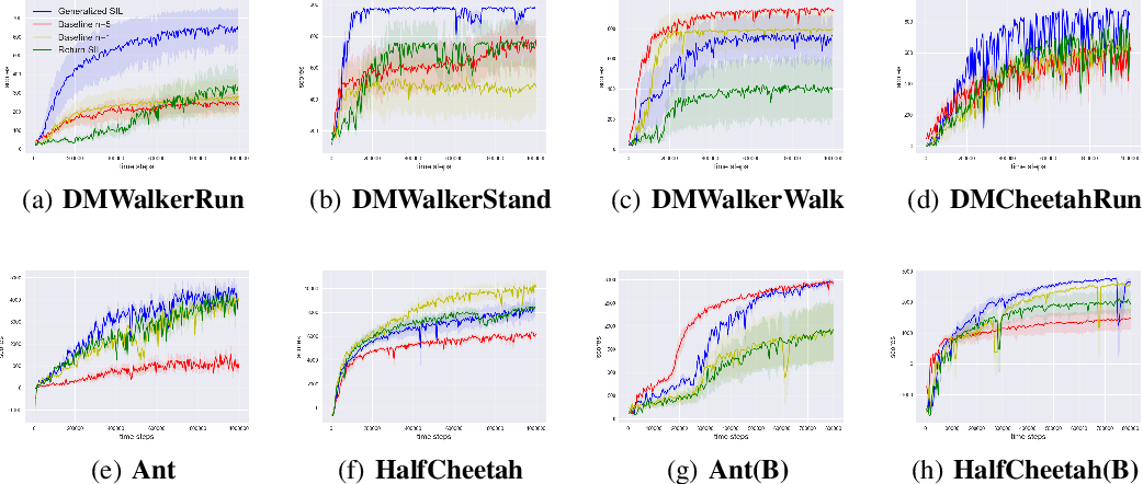Figure 3 for Self-Imitation Learning via Generalized Lower Bound Q-learning