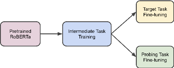 Figure 1 for Intermediate-Task Transfer Learning with Pretrained Models for Natural Language Understanding: When and Why Does It Work?