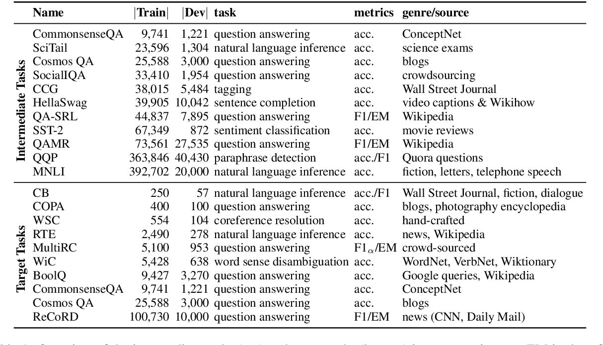 Figure 2 for Intermediate-Task Transfer Learning with Pretrained Models for Natural Language Understanding: When and Why Does It Work?