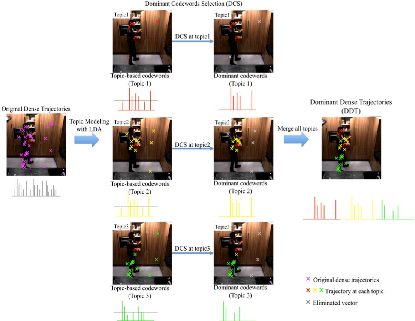 Figure 1 for Dominant Codewords Selection with Topic Model for Action Recognition