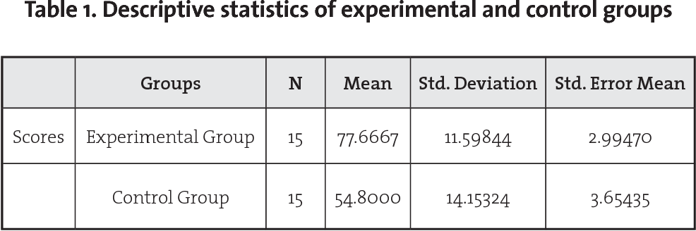 Table 1 From The Effect Of Explicit Vs Implicit Instruction On