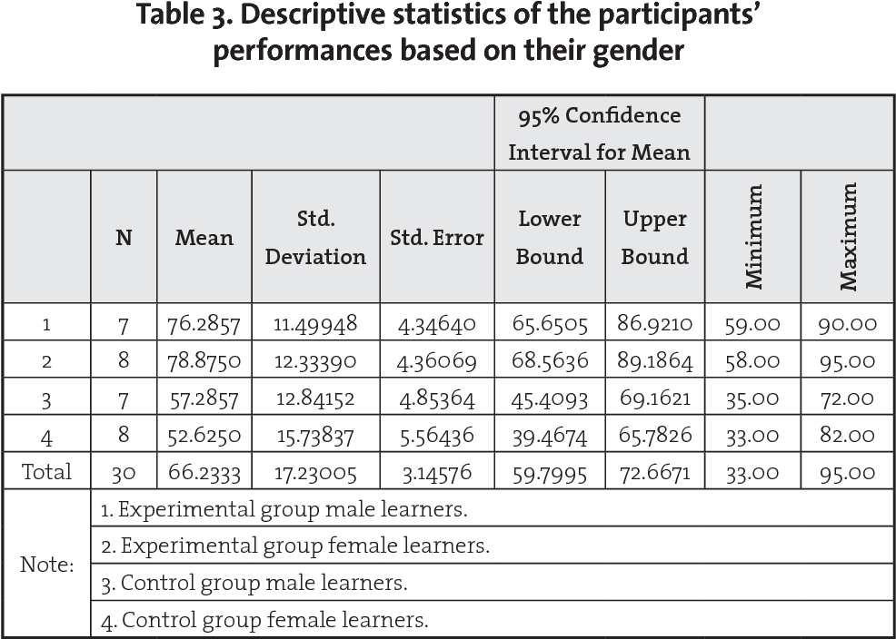 Table 3 From The Effect Of Explicit Vs Implicit Instruction On