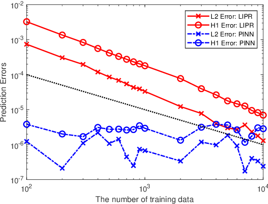 Figure 2 for On the Convergence and generalization of Physics Informed Neural Networks