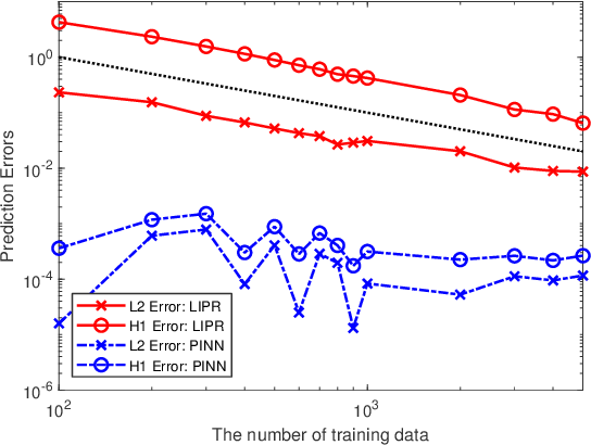 Figure 3 for On the Convergence and generalization of Physics Informed Neural Networks