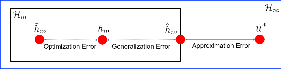 Figure 1 for On the Convergence and generalization of Physics Informed Neural Networks