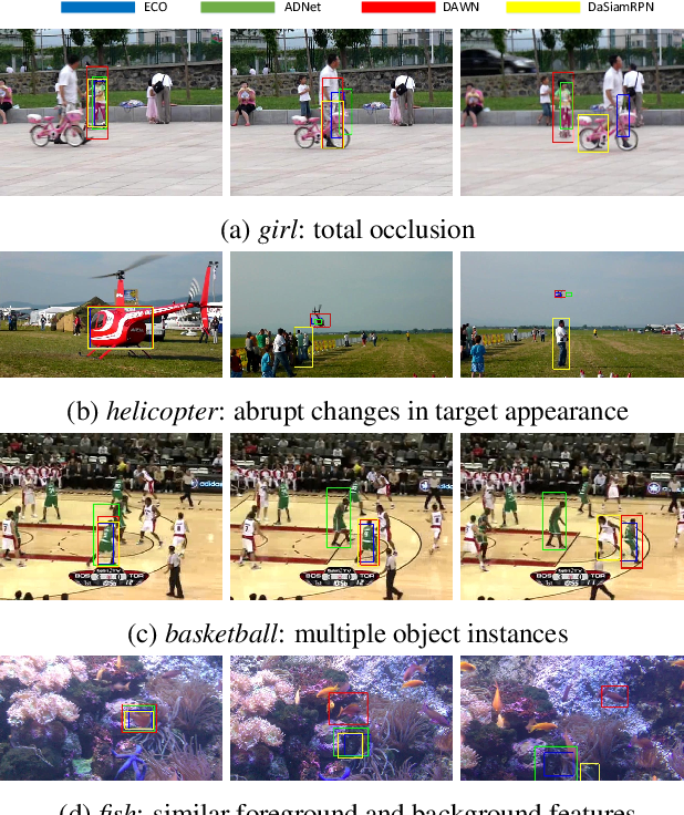 Figure 1 for DAWN: Dual Augmented Memory Network for Unsupervised Video Object Tracking