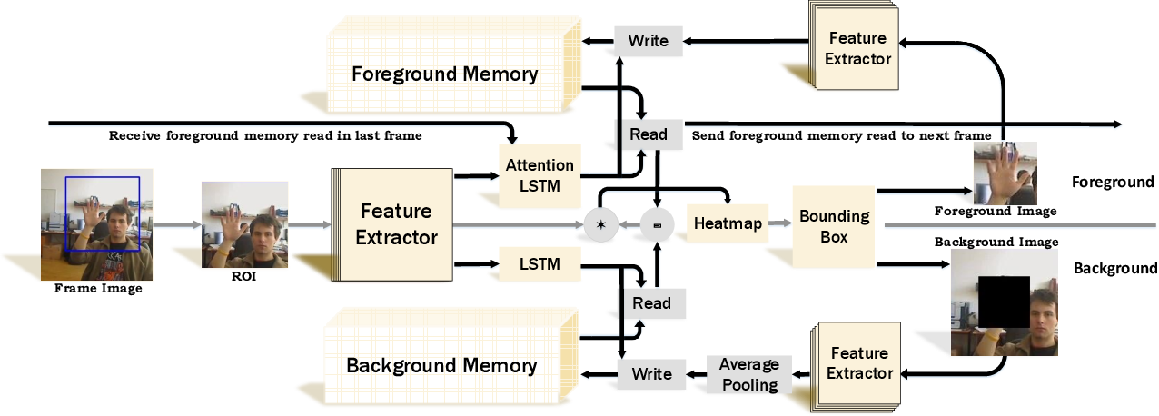Figure 3 for DAWN: Dual Augmented Memory Network for Unsupervised Video Object Tracking