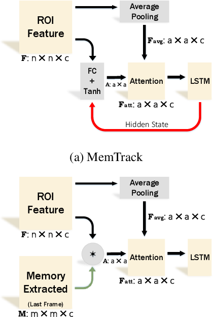 Figure 4 for DAWN: Dual Augmented Memory Network for Unsupervised Video Object Tracking