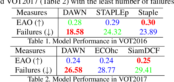 Figure 2 for DAWN: Dual Augmented Memory Network for Unsupervised Video Object Tracking