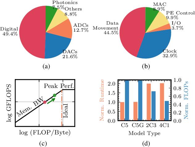 Figure 1 for Towards Memory-Efficient Neural Networks via Multi-Level in situ Generation
