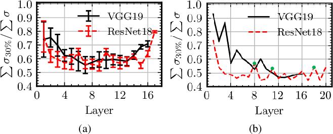 Figure 3 for Towards Memory-Efficient Neural Networks via Multi-Level in situ Generation